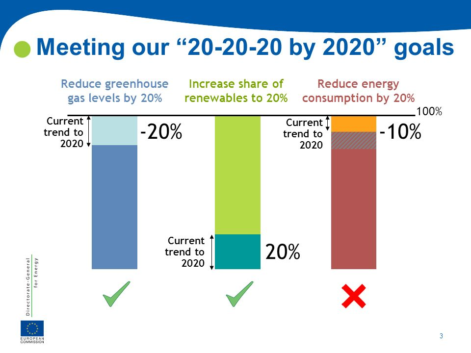 3 3 [ Energy networks, diversifying energy sources and increasing energy efficiency ] 3 Meeting our 20-20-20 by 2020 goals Reduce greenhouse gas level