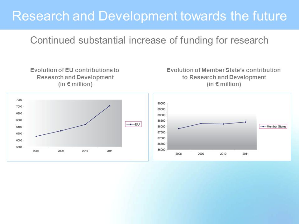 Research and Development towards the future Continued substantial increase of funding for research Evolution of Member States contribution to Research and Development (in million) Evolution of EU contributions to Research and Development (in million)