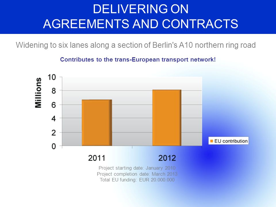 DELIVERING ON AGREEMENTS AND CONTRACTS Widening to six lanes along a section of Berlin s A10 northern ring road Project starting date: January 2010 Project completion date: March 2013 Total EU funding: EUR 20.000.000 Contributes to the trans-European transport network!