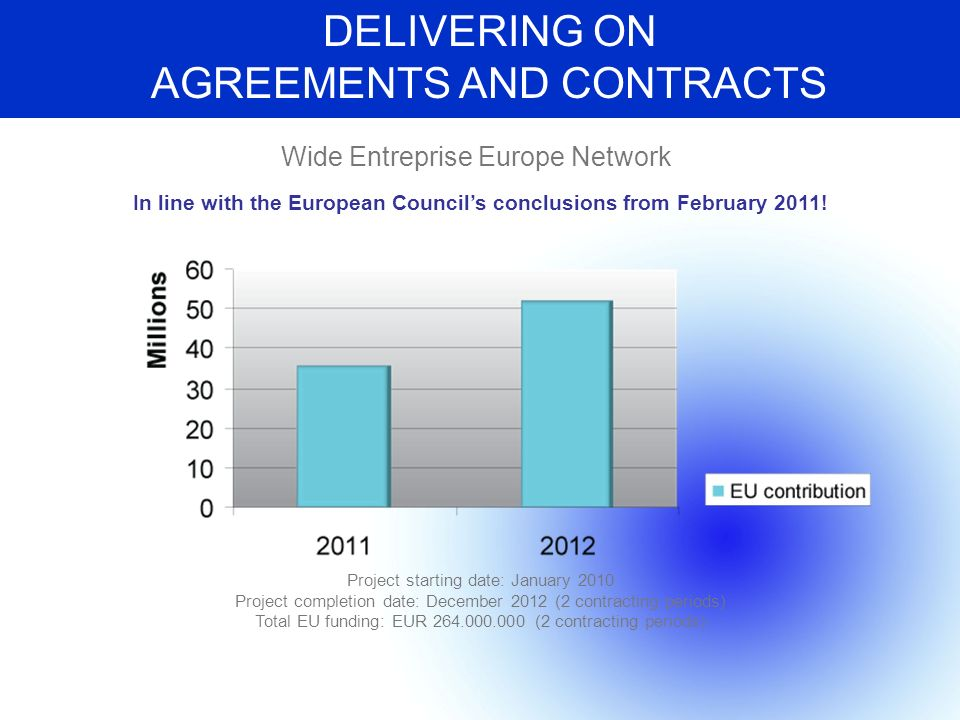 DELIVERING ON AGREEMENTS AND CONTRACTS Wide Entreprise Europe Network Project starting date: January 2010 Project completion date: December 2012 (2 contracting periods) Total EU funding: EUR 264.000.000 (2 contracting periods) In line with the European Councils conclusions from February 2011!