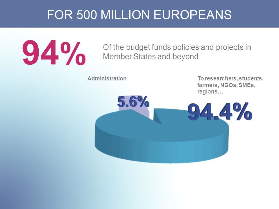 AdministrationTo researchers, students, farmers, NGOs, SMEs, regions… Of the budget funds policies and projects in Member States and beyond FOR 500 MILLION EUROPEANS 94 %