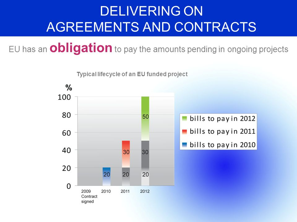 DELIVERING ON AGREEMENTS AND CONTRACTS EU has an obligation to pay the amounts pending in ongoing projects Typical lifecycle of an EU funded project
