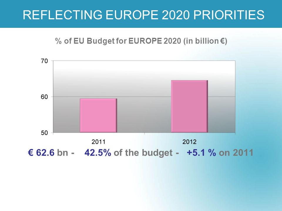 REFLECTING EUROPE 2020 PRIORITIES 62.6 bn - 42.5% of the budget - +5.1 % on 2011 % of EU Budget for EUROPE 2020 (in billion )