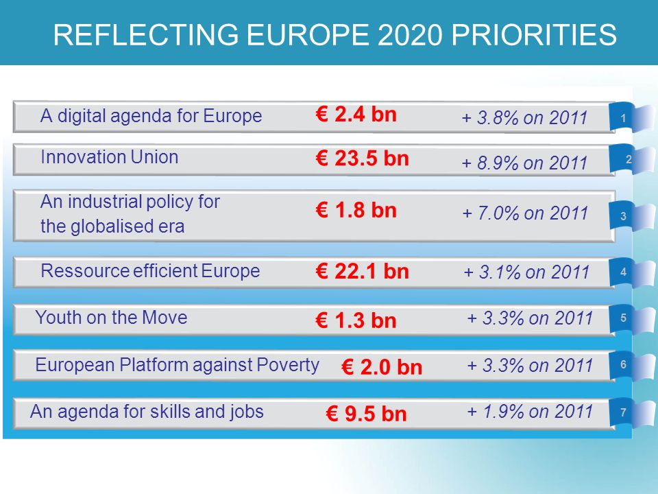 REFLECTING EUROPE 2020 PRIORITIES + 8.9% on 2011 + 3.1% on 2011 + 3.8% on 2011 A digital agenda for Europe Innovation Union An industrial policy for the globalised era + 7.0% on 2011 Ressource efficient Europe + 3.3% on 2011 Youth on the Move European Platform against Poverty An agenda for skills and jobs 2.4 bn 23.5 bn 1.8 bn 22.1 bn 1.3 bn 2.0 bn + 3.3% on 2011 9.5 bn + 1.9% on 2011 1 2 3 4 5 6 7