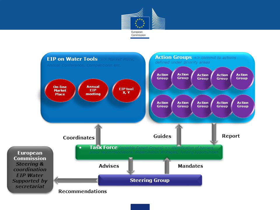 Steering Group Task Force (possible Expert Groups) => identification of barriers, policy recommendations, dissemination strategies, funding opportunities Action Groups => commit to actions defined under priority areas EIP on Water Tools => Market Place, Annual Conference, Competitions etc.