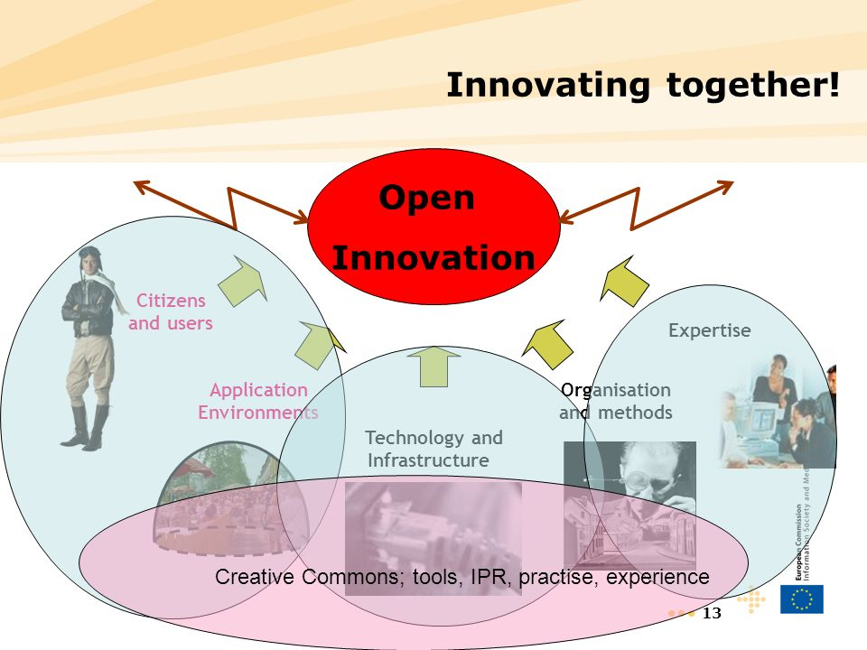 13 Innovating together! Open Innovation Citizens and users Application Environments Technology and Infrastructure Organisation and methods Expertise C