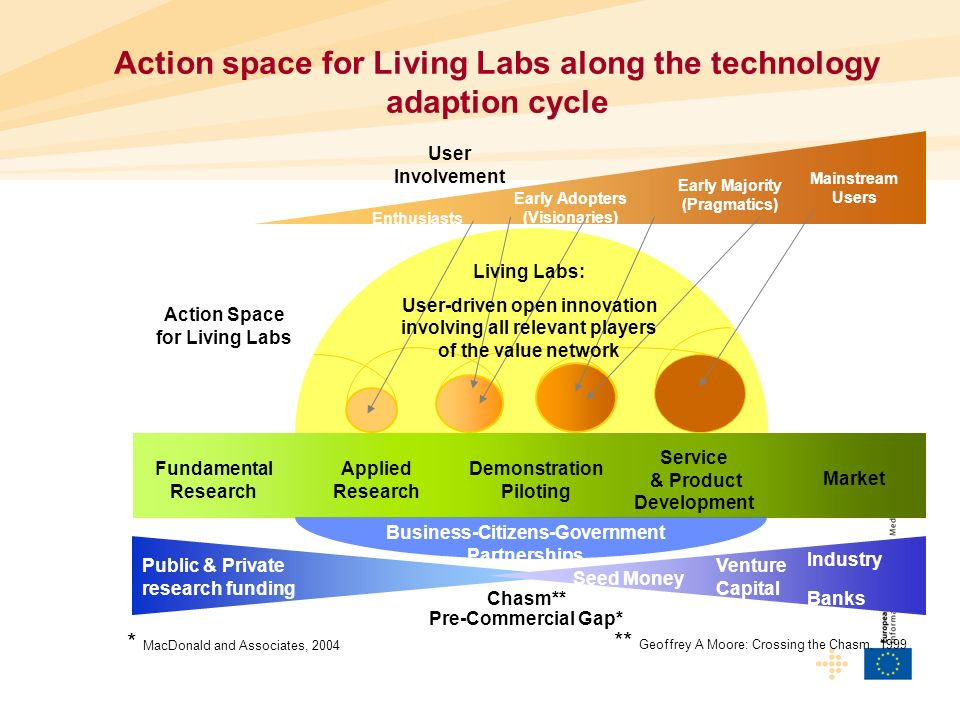 Action Space for Living Labs User Involvement Enthusiasts Early Adopters (Visionaries) Mainstream Users Public & Private research funding Seed Money Venture Capital Industry Banks Pre-Commercial Gap* Chasm** * MacDonald and Associates, 2004 ** Geoffrey A Moore: Crossing the Chasm, 1999 Fundamental Research Applied Research Demonstration Piloting Service & Product Development Market Living Labs: User-driven open innovation involving all relevant players of the value network Business-Citizens-Government Partnerships Early Majority (Pragmatics) Action space for Living Labs along the technology adaption cycle