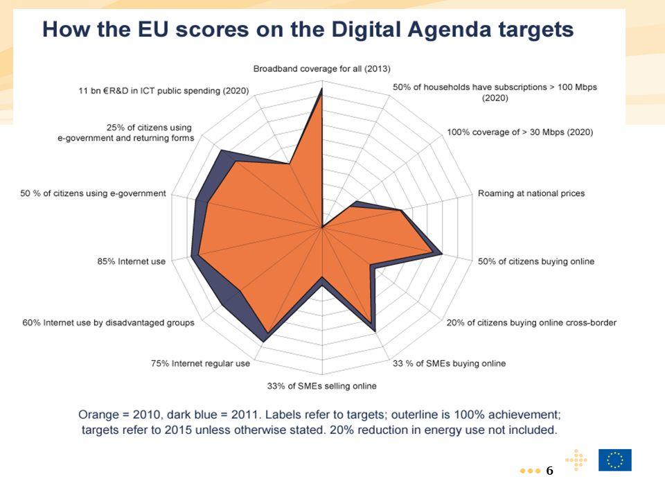 17 European Innovation System.