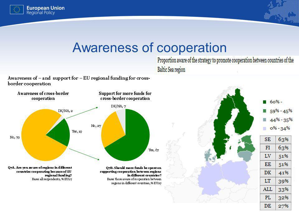 Awareness of cooperation