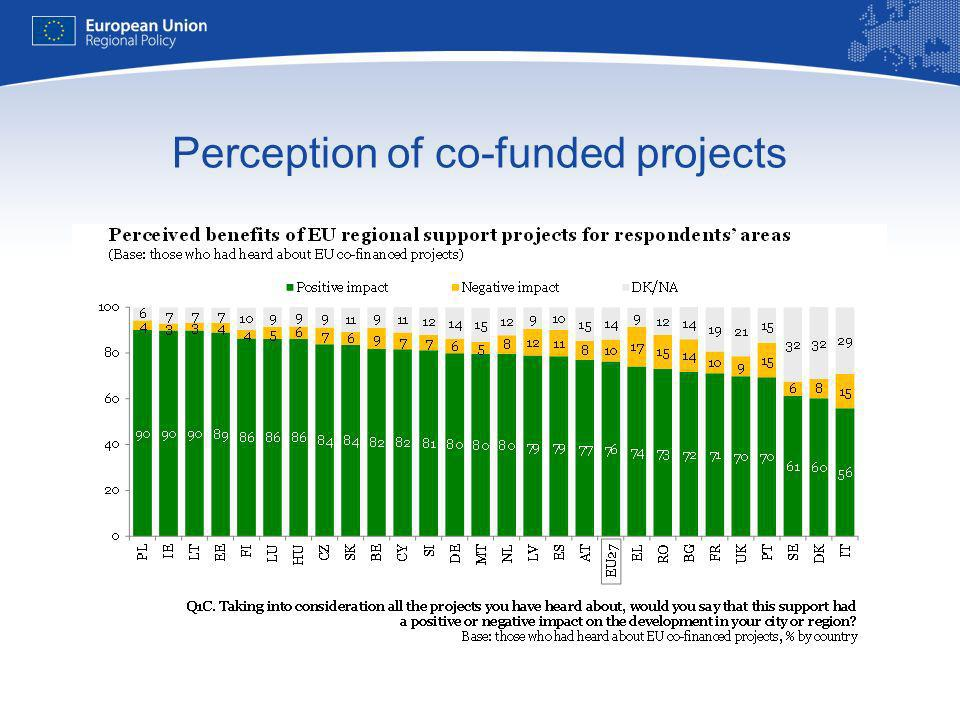 Perception of co-funded projects