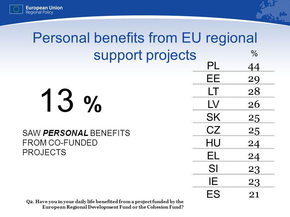Personal benefits from EU regional support projects Q2.