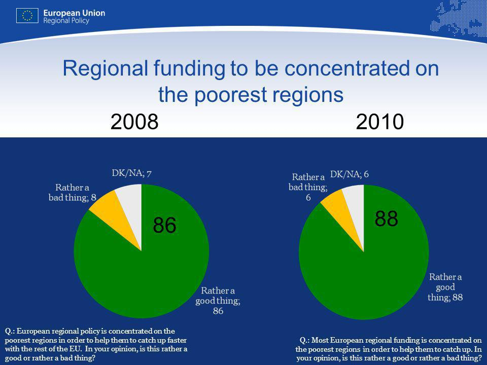 Regional funding to be concentrated on the poorest regions Q.: Most European regional funding is concentrated on the poorest regions in order to help them to catch up.