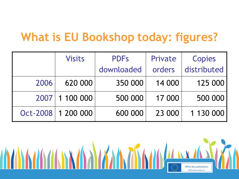 What is EU Bookshop today: figures? Visits PDFs downloaded Private orders Copies distributed 2006620 000350 00014 000125 000 20071 100 000500 00017 00
