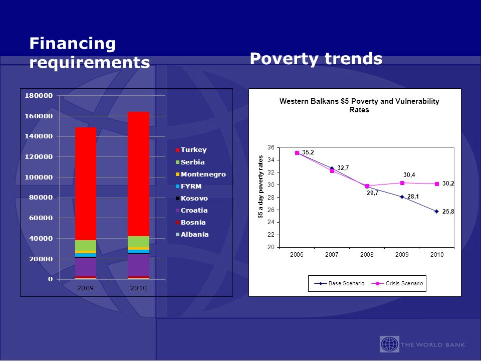 Financing requirements Poverty trends