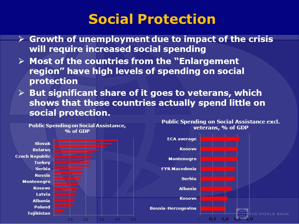Social Protection Growth of unemployment due to impact of the crisis will require increased social spending Most of the countries from the Enlargement region have high levels of spending on social protection But significant share of it goes to veterans, which shows that these countries actually spend little on social protection.