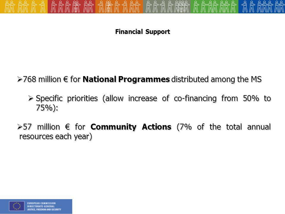 Financial Support 768 million for National Programmes distributed among the MS 768 million for National Programmes distributed among the MS Specific priorities (allow increase of co-financing from 50% to 75%): Specific priorities (allow increase of co-financing from 50% to 75%): 57 million for Community Actions (7% of the total annual resources each year) 57 million for Community Actions (7% of the total annual resources each year)