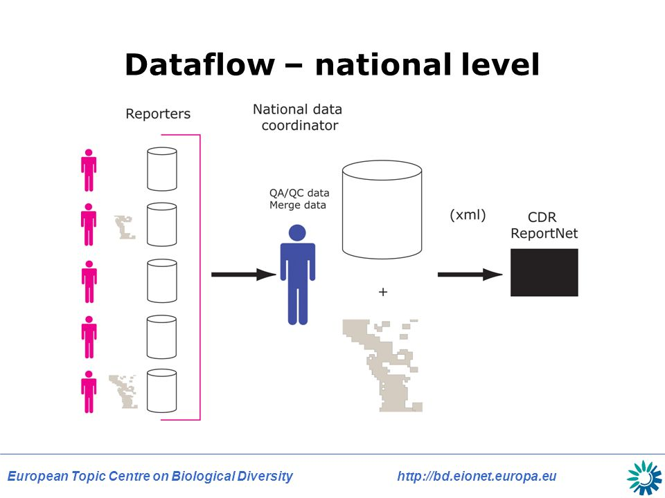 European Topic Centre on Biological Diversity   Dataflow – national level