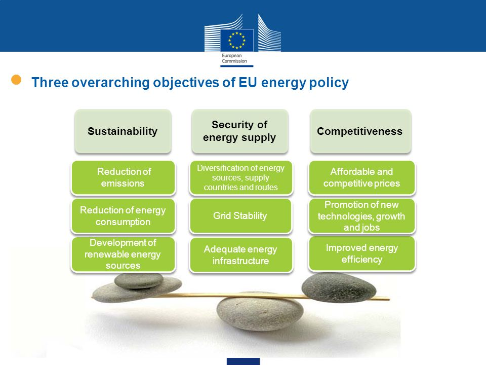 Three overarching objectives of EU energy policy