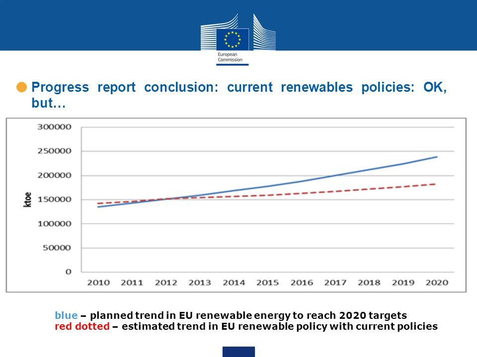 blue – planned trend in EU renewable energy to reach 2020 targets red dotted – estimated trend in EU renewable policy with current policies Progress r