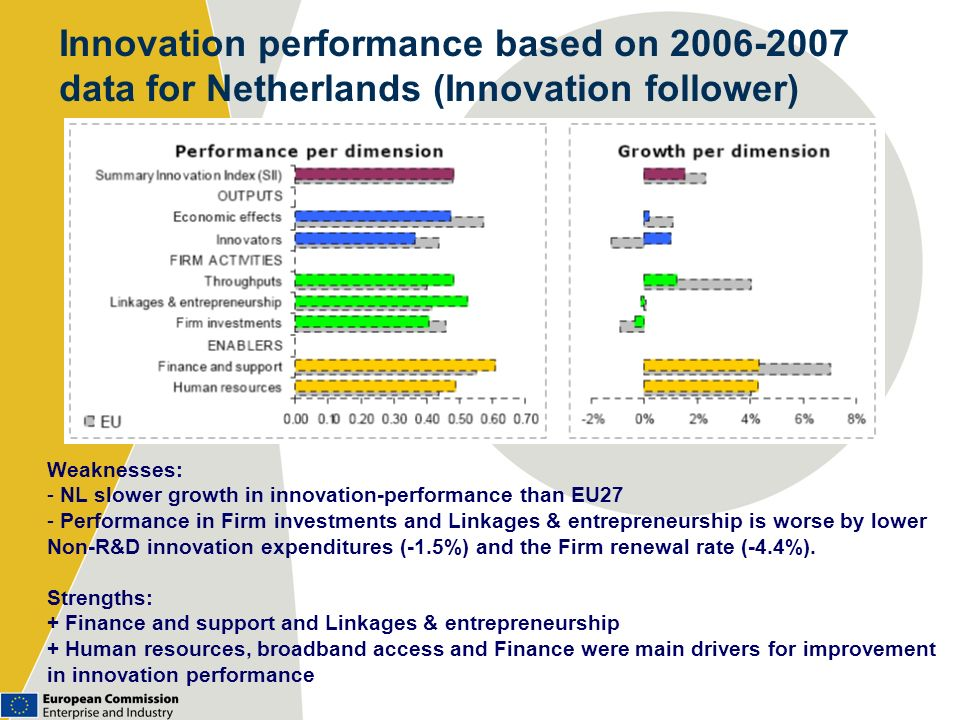Innovation performance based on 2006-2007 data for Netherlands (Innovation follower) Weaknesses: - NL slower growth in innovation-performance than EU2