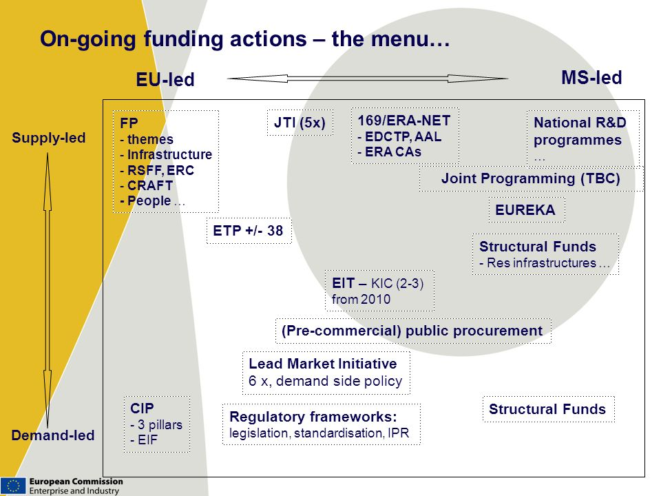On-going funding actions – the menu… Supply-led Demand-led EU-led MS-led FP - themes - Infrastructure - RSFF, ERC - CRAFT - People … CIP - 3 pillars -