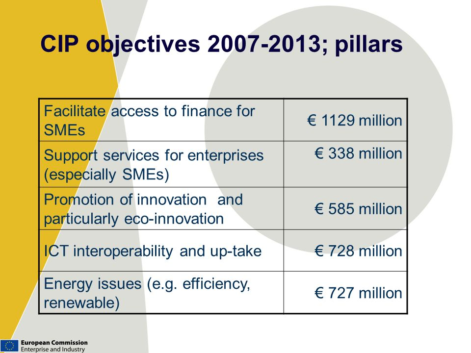 CIP objectives 2007-2013; pillars Facilitate access to finance for SMEs 1129 million Support services for enterprises (especially SMEs) 338 million Pr