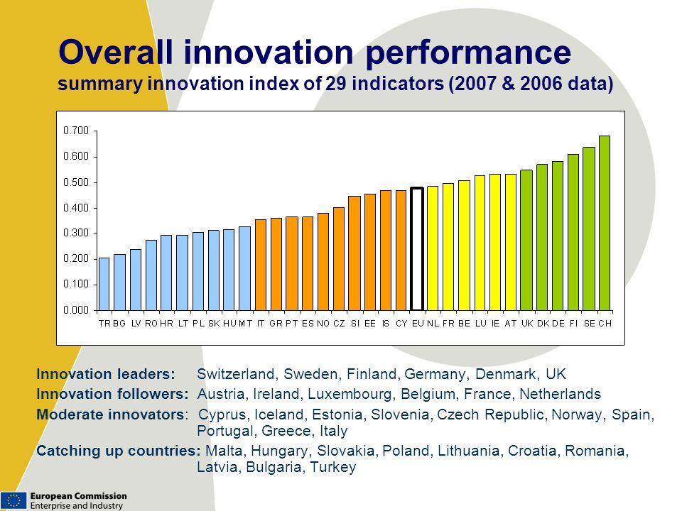 Overall innovation performance summary innovation index of 29 indicators (2007 & 2006 data) Innovation leaders: Switzerland, Sweden, Finland, Germany,