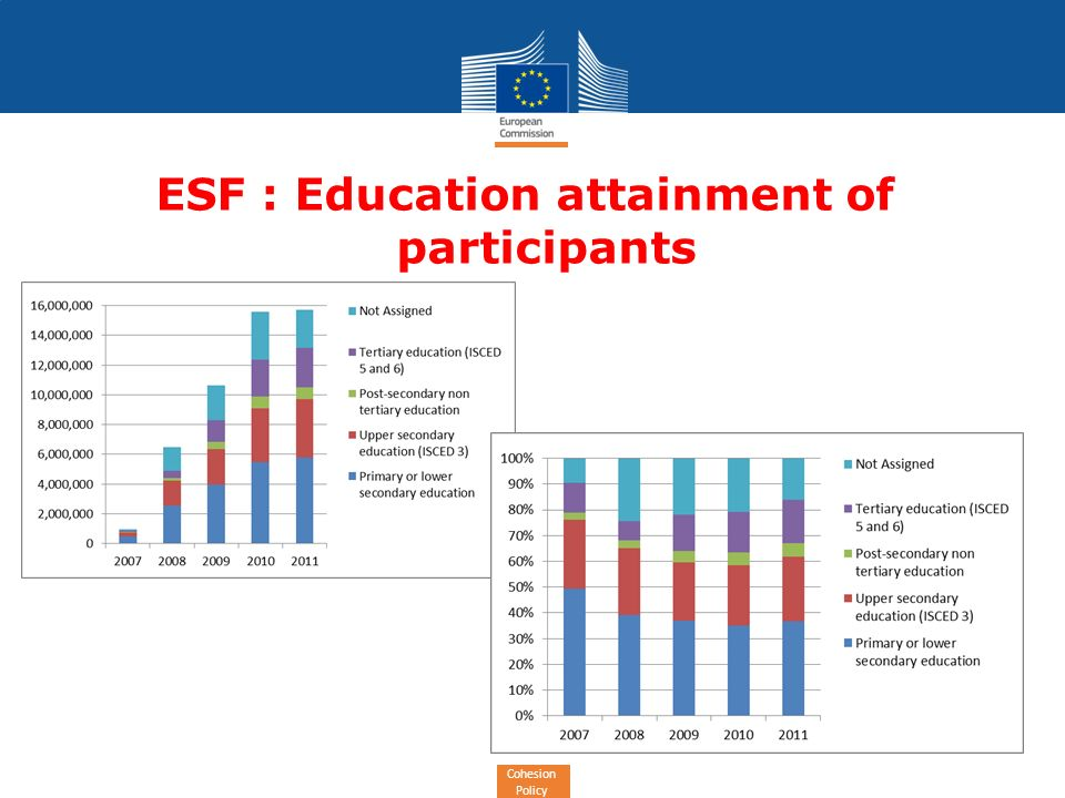 Cohesion Policy ESF : Education attainment of participants