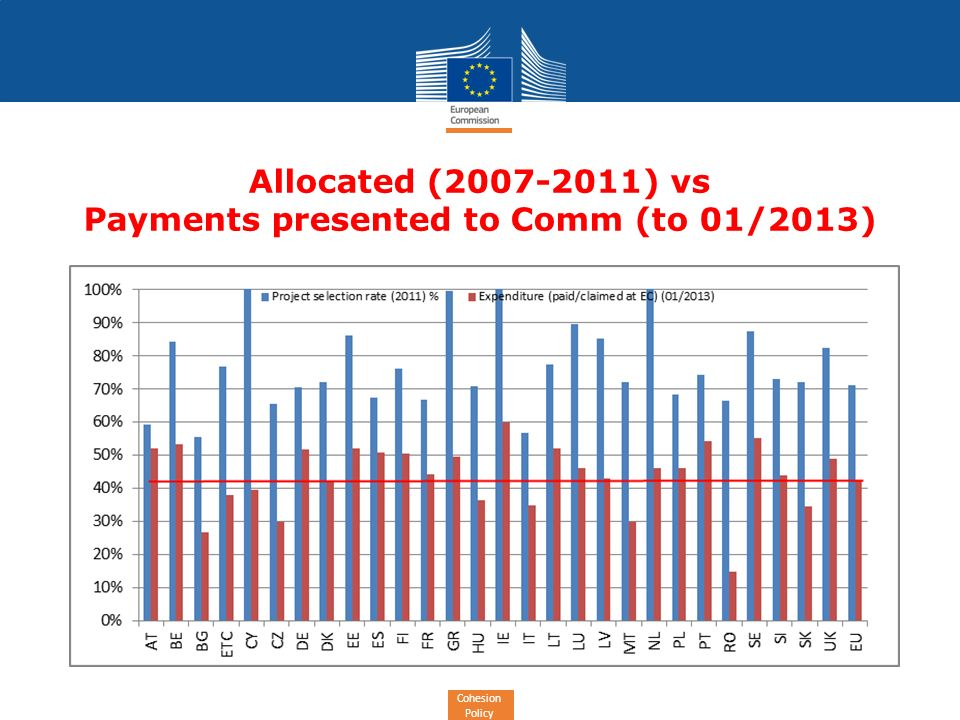 Cohesion Policy Allocated (2007-2011) vs Payments presented to Comm (to 01/2013)
