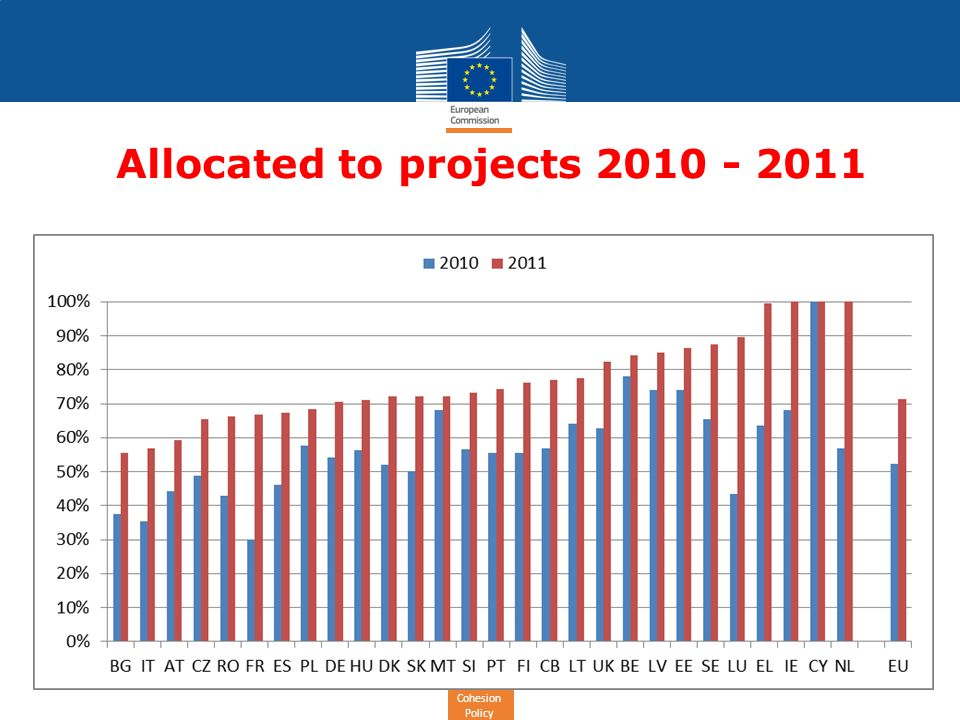 Cohesion Policy Allocated to projects 2010 - 2011