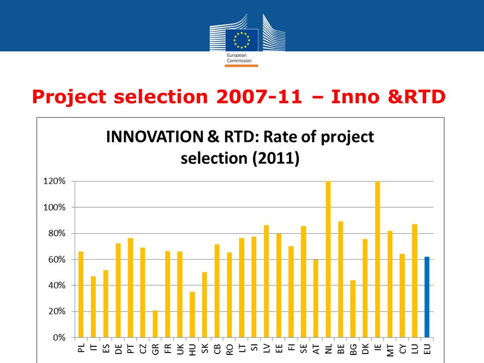 Cohesion Policy Project selection 2007-11 – Inno &RTD