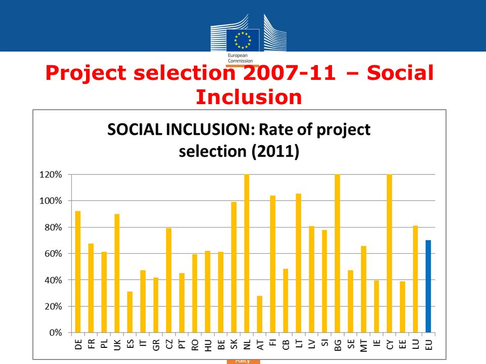 Cohesion Policy Project selection 2007-11 – Social Inclusion