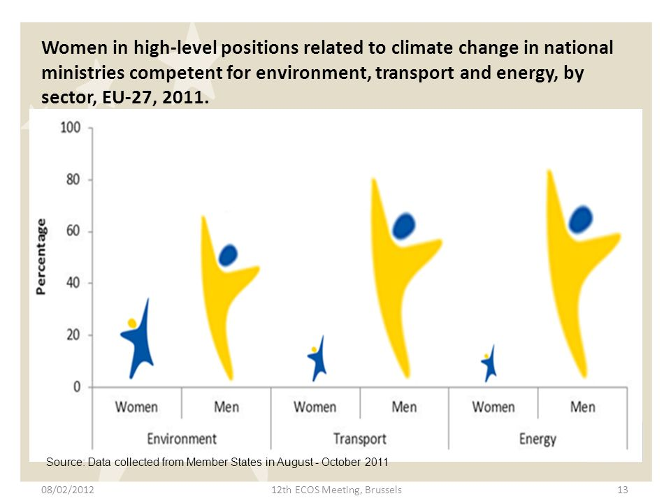 Women in high-level positions related to climate change in national ministries competent for environment, transport and energy, by sector, EU-27, 2011.
