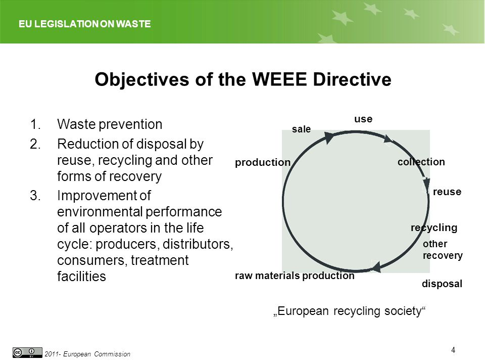 EU LEGISLATION ON WASTE 2011- European Commission Objectives of the WEEE Directive 1.Waste prevention 2.Reduction of disposal by reuse, recycling and other forms of recovery 3.Improvement of environmental performance of all operators in the life cycle: producers, distributors, consumers, treatment facilities 4 collection recycling disposal raw materials production production use European recycling society reuse sale other recovery