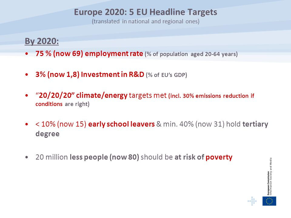 Europe 2020: 5 EU Headline Targets (translated in national and regional ones) By 2020: 75 % (now 69) employment rate (% of population aged years) 3% (now 1,8) Investment in R&D (% of EUs GDP) 20/20/20 climate/energy targets met (incl.
