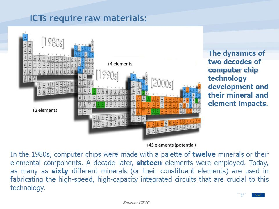 Source: CT IC ICTs require raw materials: computer chip The dynamics of two decades of computer chip technology development and their mineral and element impacts.