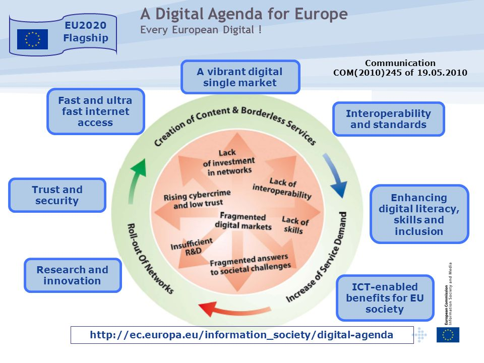 A Digital Agenda for Europe Every European Digital ! http://ec.europa.eu/information_society/digital-agenda A vibrant digital single market Interopera