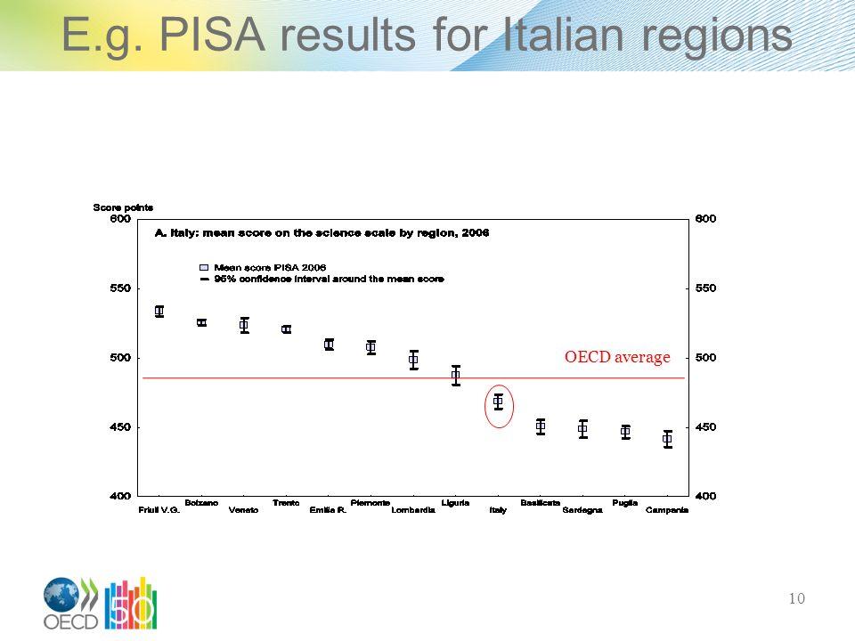OECD average E.g. PISA results for Italian regions 10