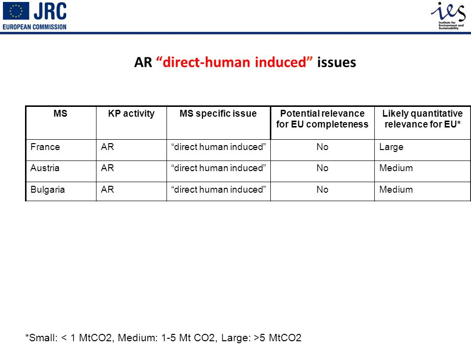 AR direct-human induced issues *Small: 5 MtCO2 MSKP activityMS specific issuePotential relevance for EU completeness Likely quantitative relevance for EU* FranceARdirect human inducedNoLarge AustriaARdirect human inducedNoMedium BulgariaARdirect human inducedNoMedium