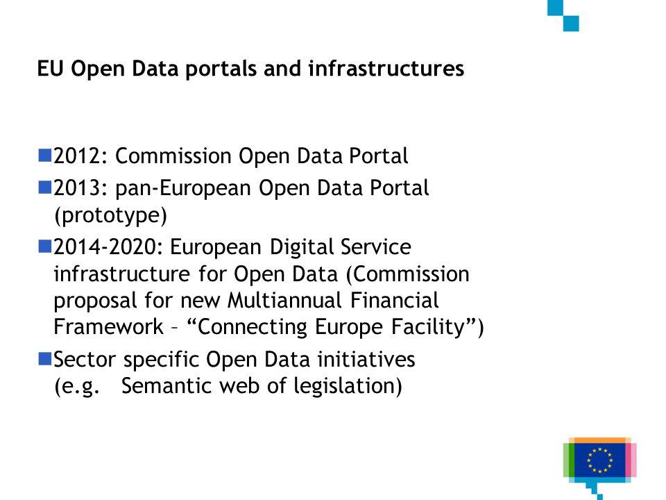 EU Open Data portals and infrastructures 2012: Commission Open Data Portal 2013: pan-European Open Data Portal (prototype) 2014-2020: European Digital