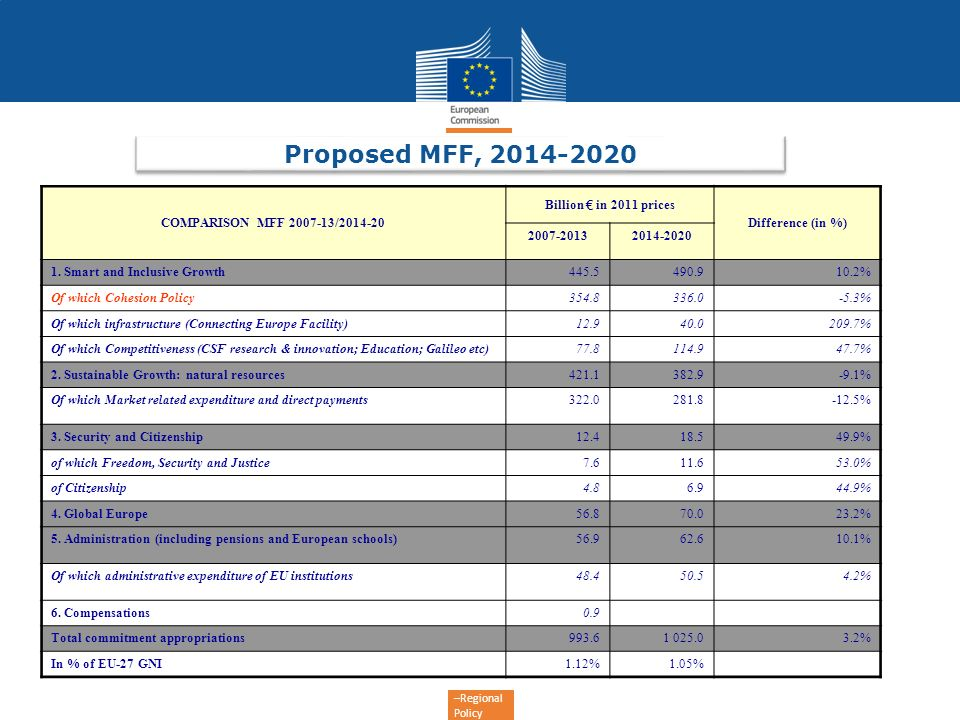 –Regional Policy Proposed MFF, 2014-2020 COMPARISON MFF 2007-13/2014-20 Billion in 2011 prices Difference (in %) 2007-20132014-2020 1. Smart and Inclu