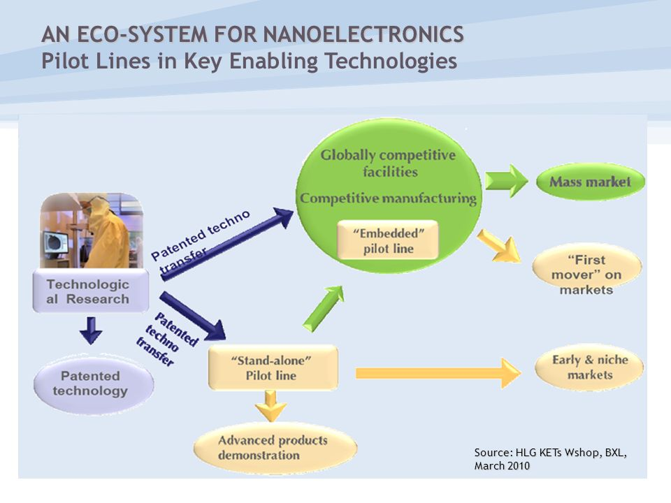 Source: HLG KETs Wshop, BXL, March 2010 AN ECO-SYSTEM FOR NANOELECTRONICS AN ECO-SYSTEM FOR NANOELECTRONICS Pilot Lines in Key Enabling Technologies