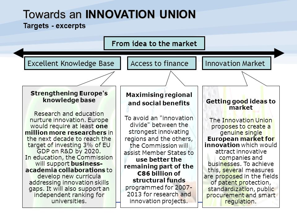 Proposal by the Commission in A budget for Europe 2020 on Research and Innovation –Budget for 2014 -2020 of EUR 80 billion in constant 2011 prices –Bring together FP7, the innovation part of Competitiveness and Innovation Programme (CIP) and European Institute of Innovation and Technology (EIT) –Structured around three distinct reinforcing blocks Excellence in the science base Tackling societal challenges Creating industrial leadership and competitive frameworks –Includes both agenda-driven activities and more open areas for applications –Implementation will be simplified and standardised Horizon 2020 Horizon 2020 Outlook and budget