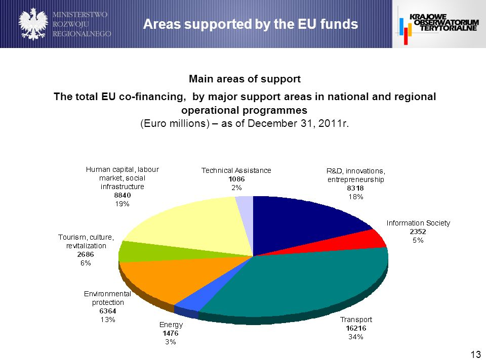 13 Main areas of support The total EU co-financing, by major support areas in national and regional operational programmes (Euro millions) – as of Dec