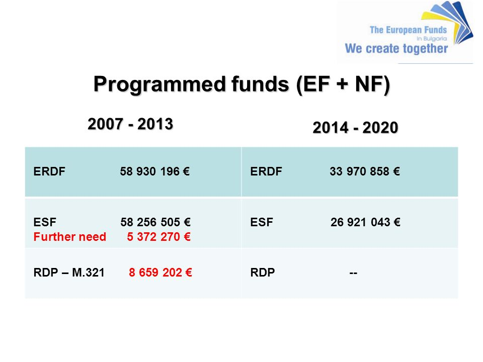 Programmed funds (EF + NF) 2007 - 2013 2007 - 2013 ERDF 58 930 196 ERDF 33 970 858 ESF 58 256 505 Further need 5 372 270 ESF 26 921 043 RDP – M.321 8