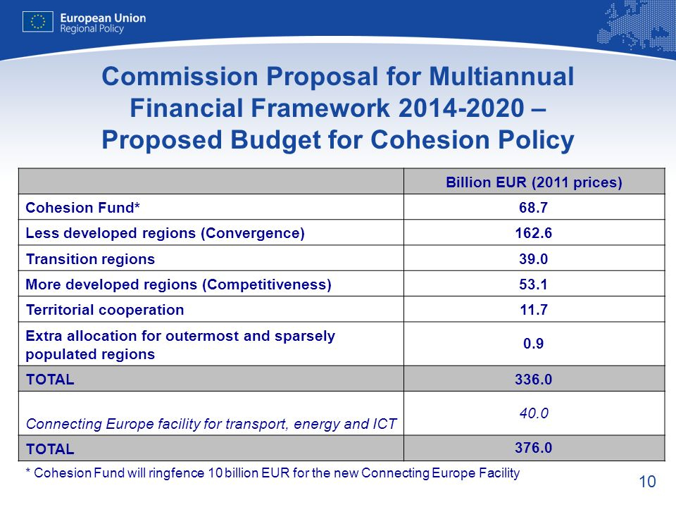 10 Commission Proposal for Multiannual Financial Framework 2014-2020 – Proposed Budget for Cohesion Policy Billion EUR (2011 prices) Cohesion Fund*68.7 Less developed regions (Convergence)162.6 Transition regions39.0 More developed regions (Competitiveness)53.1 Territorial cooperation11.7 Extra allocation for outermost and sparsely populated regions 0.9 TOTAL336.0 Connecting Europe facility for transport, energy and ICT 40.0 TOTAL 376.0 * Cohesion Fund will ringfence 10 billion EUR for the new Connecting Europe Facility
