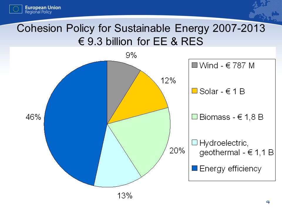 4 Cohesion Policy for Sustainable Energy 2007-2013 9.3 billion for EE & RES