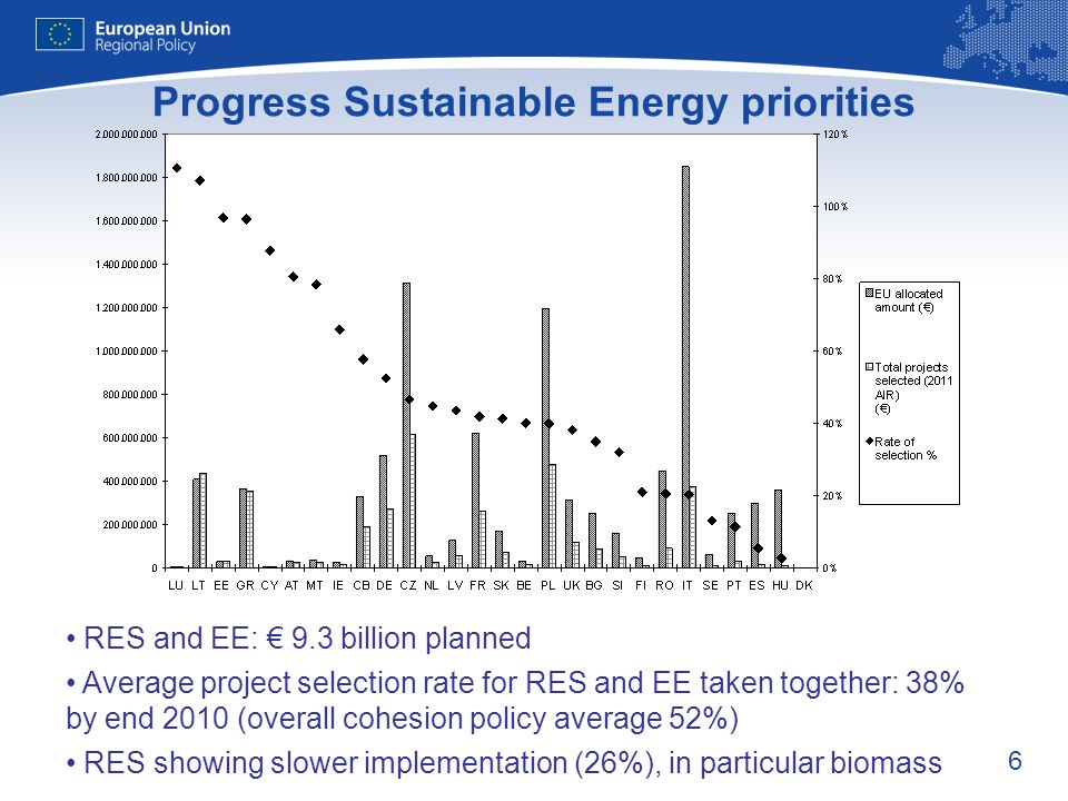 6 Progress Sustainable Energy priorities RES and EE: 9.3 billion planned Average project selection rate for RES and EE taken together: 38% by end 2010 (overall cohesion policy average 52%) RES showing slower implementation (26%), in particular biomass