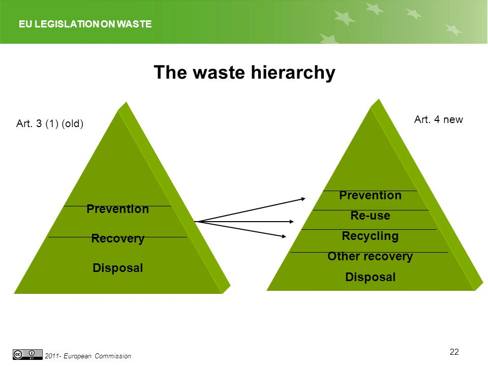 EU LEGISLATION ON WASTE 2011- European Commission The waste hierarchy Prevention Recovery Disposal Prevention Re-use Recycling Other recovery Disposal