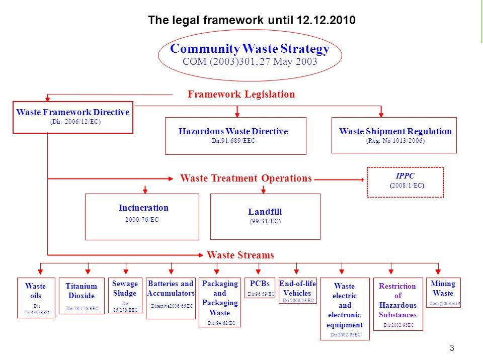 EU LEGISLATION ON WASTE 2011- European Commission Community Waste Strategy COM (2003)301, 27 May 2003 Waste Framework Directive (Dir. 2006/12/EC) Wast